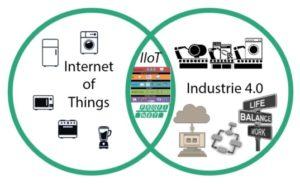 IIoT_Industria_4.0