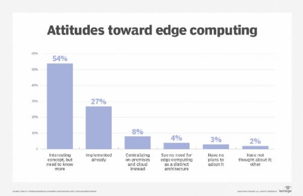 como-funciona-el-edge-computing